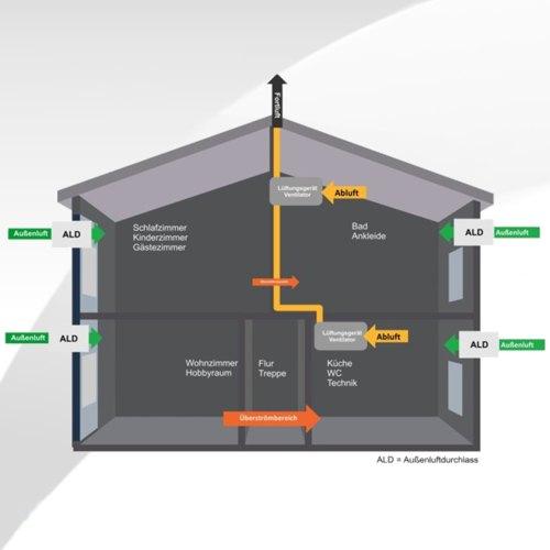 Die Abluftsysteme für Bad oder ganze Häuser