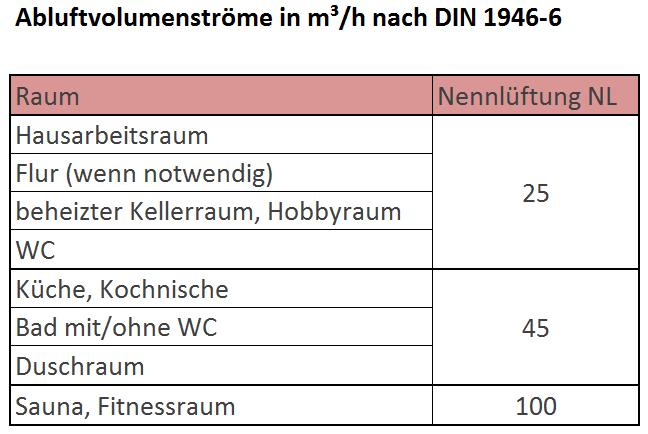 abluftvolumenstroeme-nach-din-1946-6
