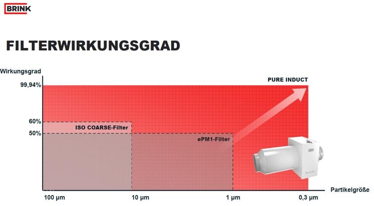 Filterwirkungsgrad der Filterbox als Luftreiniger