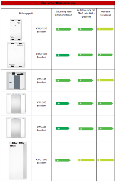 Übersicht ErP Label der CWL Geräte