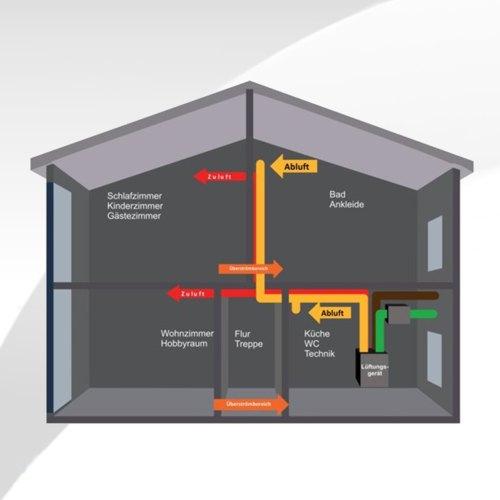 geräuschlose Lüftung, hohe Wärmerückgewinnung, geringer Energieverbrauch
