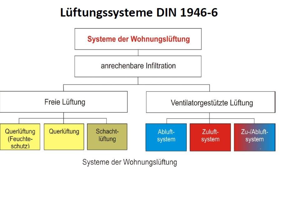 Lüftungskonzept nach DIN1946-6