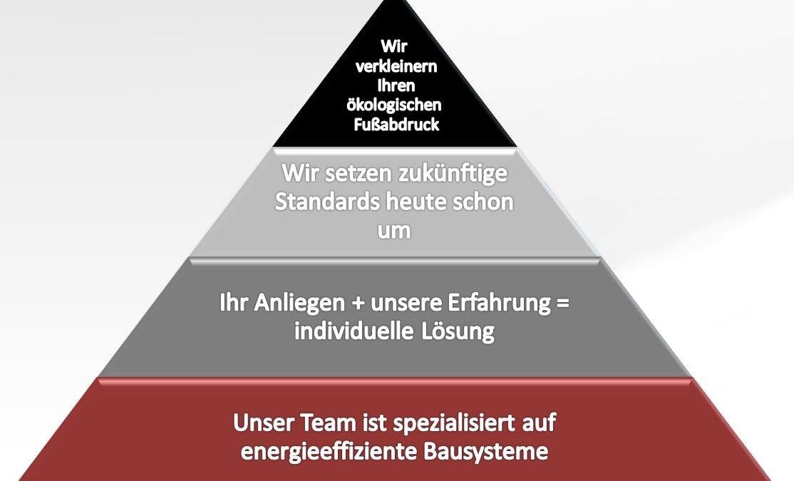Unternehmensleitbild Grafik
