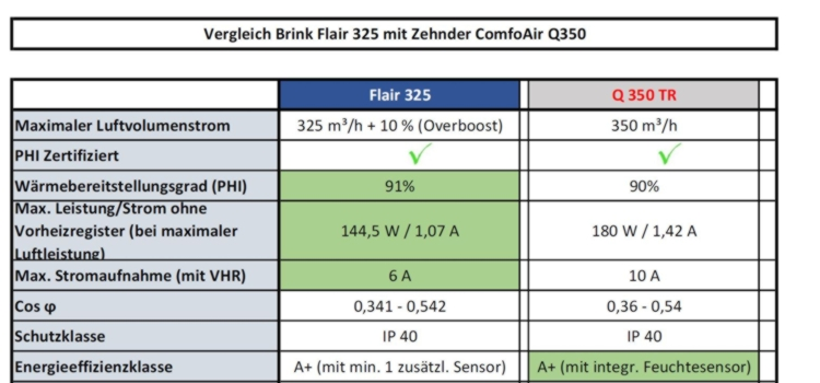 Alternative zum Zehdner Q350