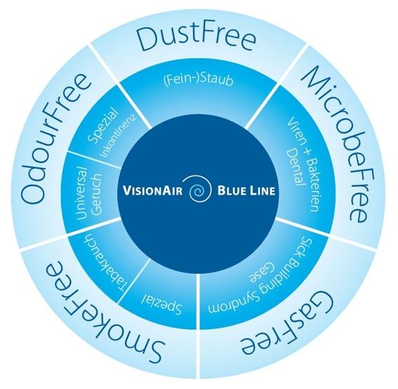 Euromate Visionair Filterkombinationen
